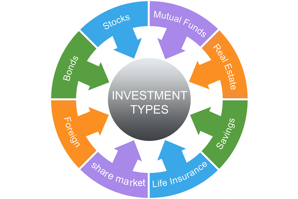 common investment types